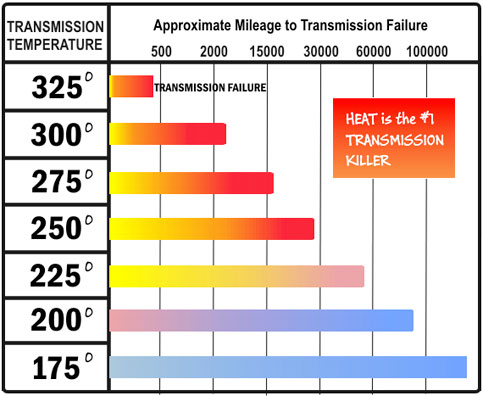 Transmission Temperature Chart