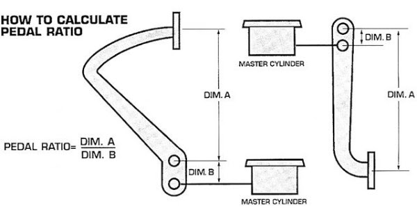 How to calculate Pedal Ratio chart diagram