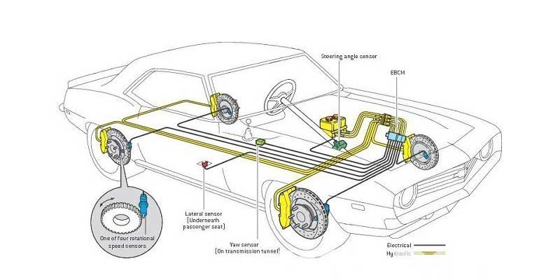 engine transmission diagram everything you need to know about electronically controlled  electronically controlled