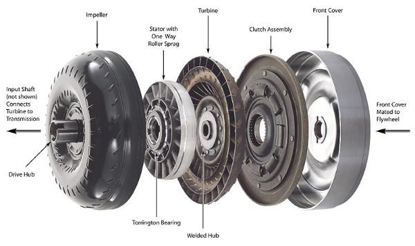 torque converter lock up | Bowler Performance Transmissions